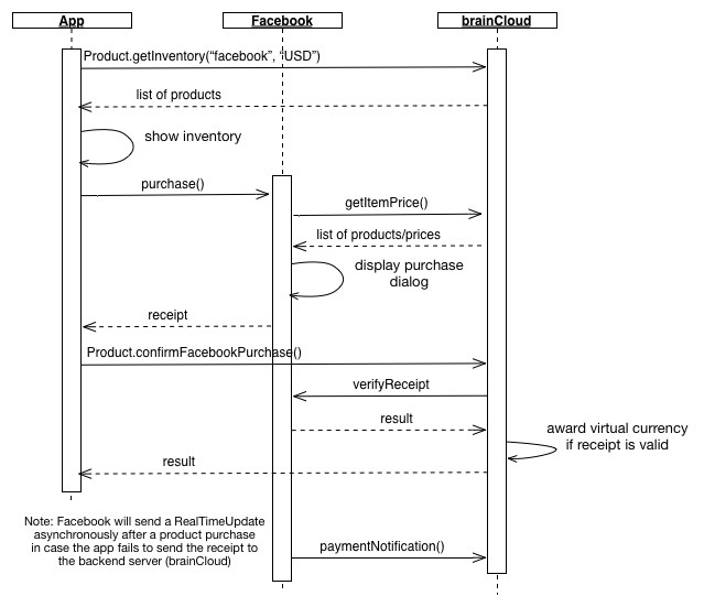 Facebook Purchase Sequence Diagram