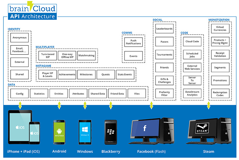 brainCloud API Architecture